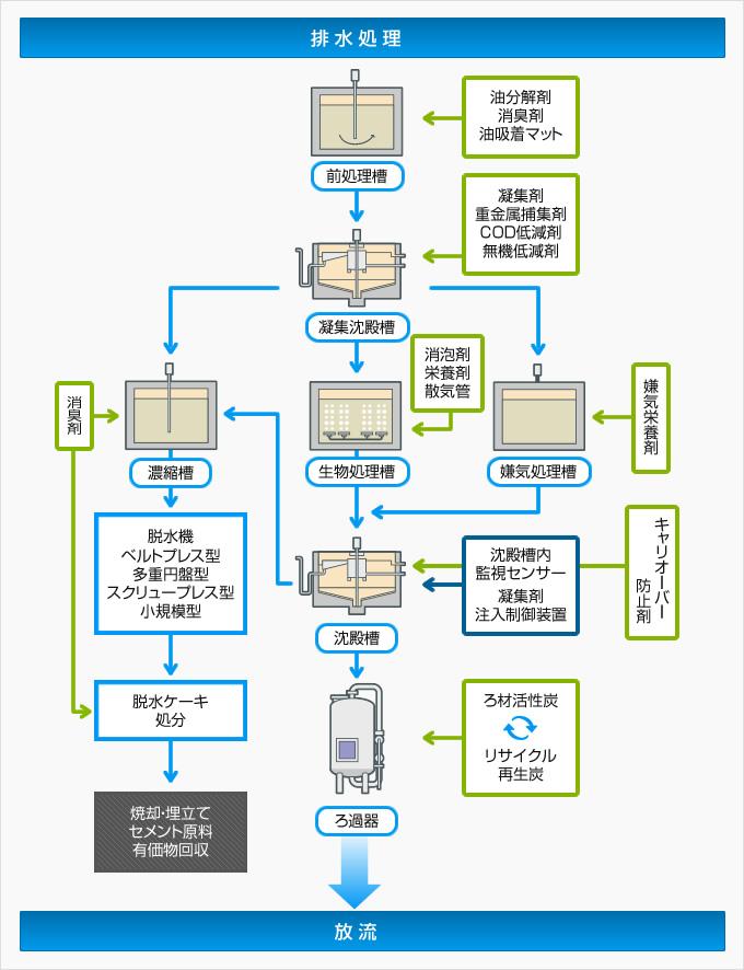 排水処理フロー