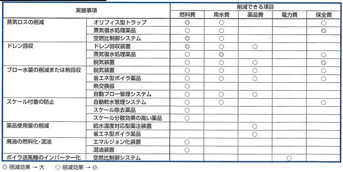 2)実施事項からみた削減項目