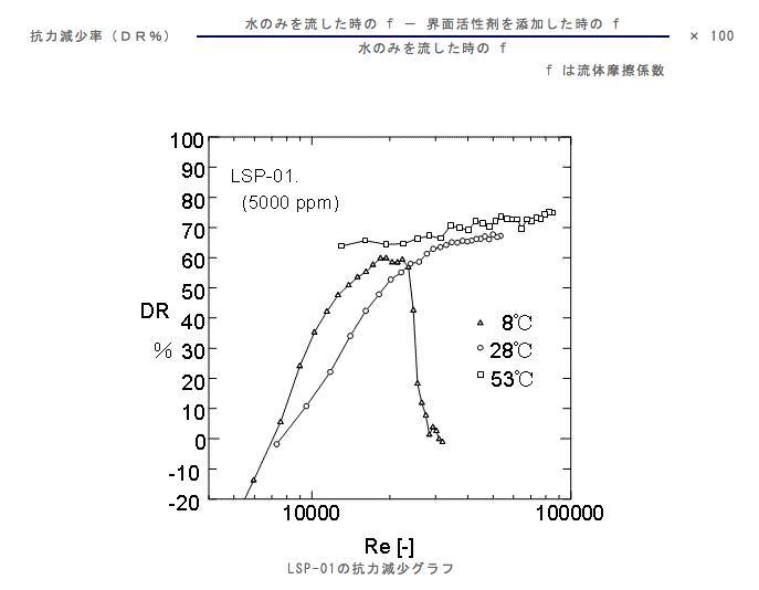 抗力減少率(DR%)水のみを流した時の f - 界面活性剤を添加した時の f× 100水のみを流した時の f f は流体摩擦係数
