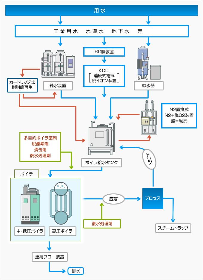 ボイラ水処理フロー
