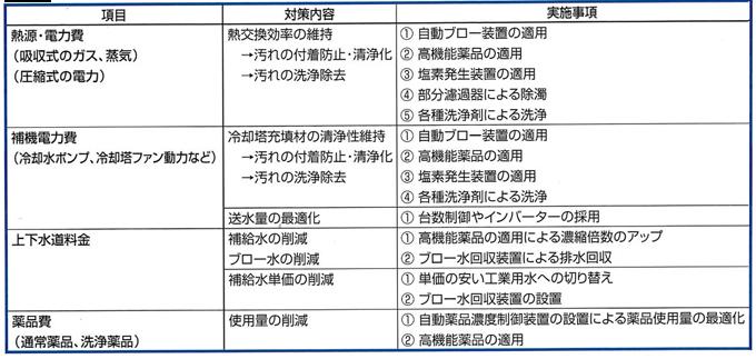 5)削減対象項目からみた実施事項